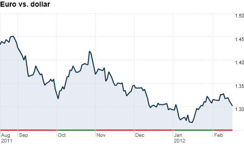 euro, dollar, currencies