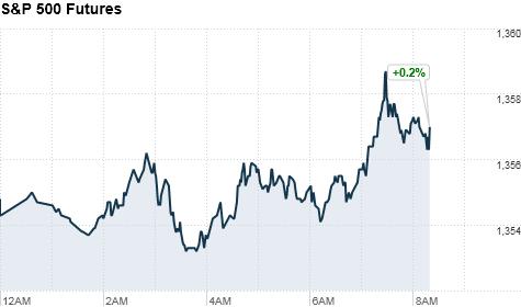 premarkets, u.s. stock futures
