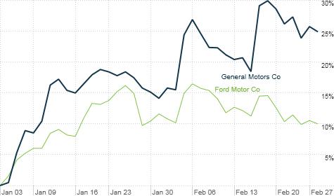 chart_ws_stock_generalmotorsco_2012228134429.top.png