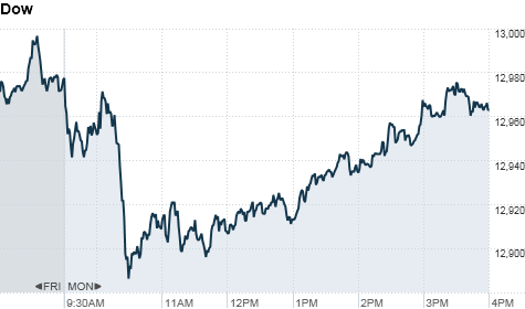 Stocks end in red on china s lower growth outlook mar 5 2012