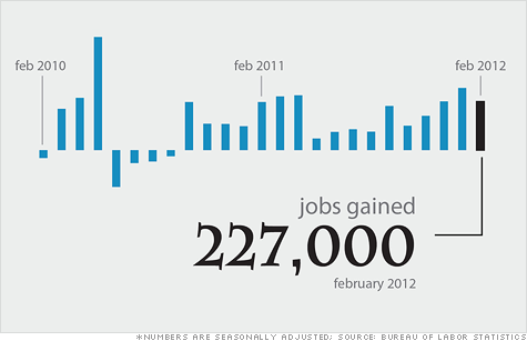 Click on the chart to see more February jobs data.