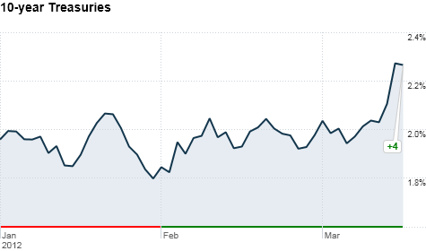 Treasury yields surged for the first time in 2012, after an optimistic economic prognosis from the Fed.
