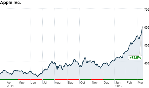 Apple Shares Return to Exceed The $600