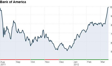 Bank of America stock.