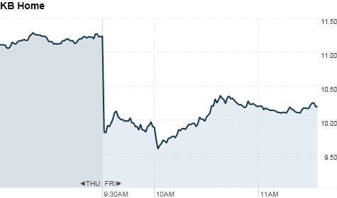 chart_ws_stock_kbhome_2012323114843.top.png