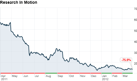 chart_ws_stock_researchinmotionltd_201232916548.top.png