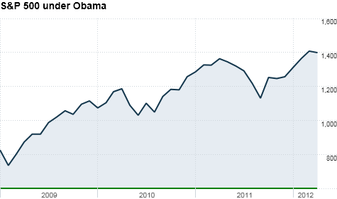 u.s. stock market, obama,