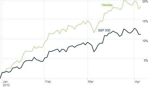 Despite a mild sell-off so far in April, stocks are still off to a scorching start for 2012. A healthy correction may be looming.