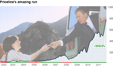 Shares of Priceline have enjoyed a phenomenal run over the past decade. But will the stock plunge like William Shatner's Negotiator?