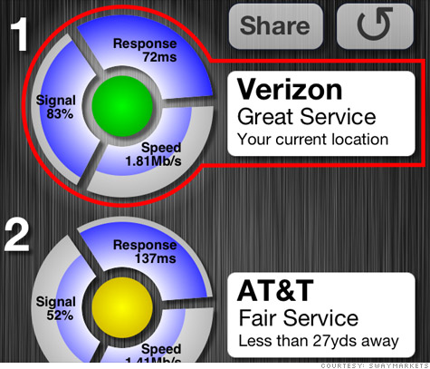 A screenshot of CarrierCompare, which measures the network quality of Verizon, Sprint and AT&T's systems