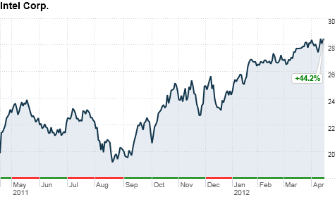 Intel shares have surged over the past 12 months.