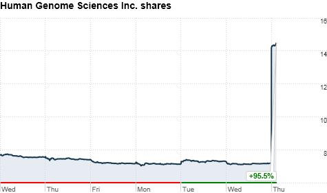 chart_ws_stock_humangenomesciencesinc_2012419102741.top.png