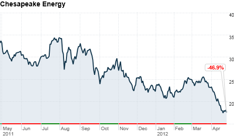 Chesapeake Energy, stock