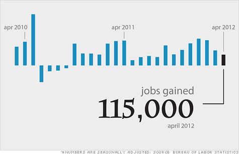 Click the chart for more data from the April jobs report.