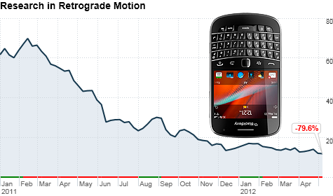 chart_ws_stock_researchinmotionltd_201257104237.top.png