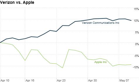 chart_ws_stock_verizoncommunicationsinc_201259115142.top.png