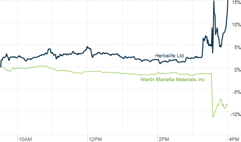 Greenlight Capital's David Einhorn failed to mention Herbalife sending shares up, but his criticism of Martin Marietta Material caused its share to crater.