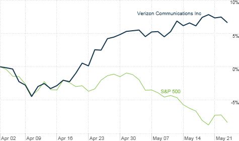 dividend, yields, verizon, S&P
