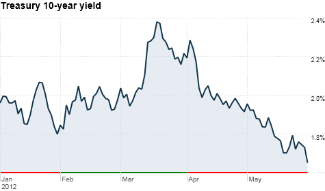 10-year yield, bonds, treasuries