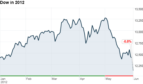 Stocks slammed as dow erases 2012 gains after jobs report jun 1 2012