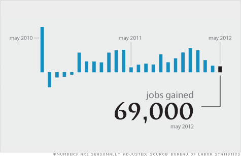 The May jobs report shows that employers added only 69,000 jobs, while unemployment rose to 8.2%