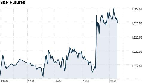 markets stocks premarkets futures