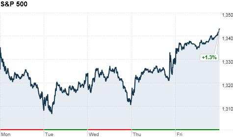 Stocks pop on hope for Greece