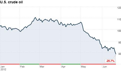Oil Prices Continue Their Slide Jun 21 2012