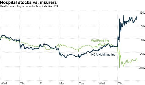 health care stocks
