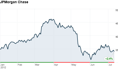 JPMorgan Chase's stock has rebounded somewhat since the bank announced trading losses on May 10.