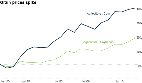 Corn and soybean prices have been rocketing higher as farmers hope for rain.