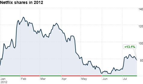 chart_ws_stock_netflixinc_201272414577.top.png