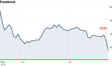 Facebook Stock Down Big And Opens At All Time Low Jul 27 2012