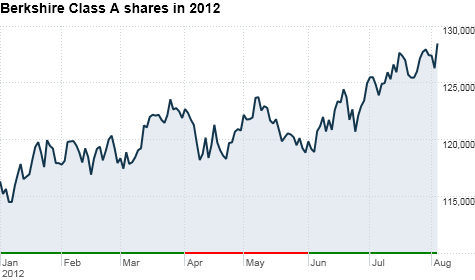 chart_ws_stock_berkshirehathawayinc_201283165654.top.png