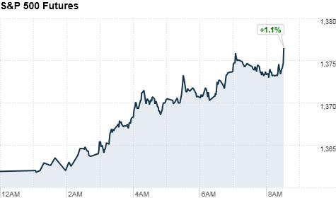 u.s. stock futures, premarkets