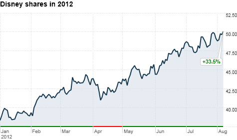 chart_ws_stock_waltdisneyco_201287151549.top.png
