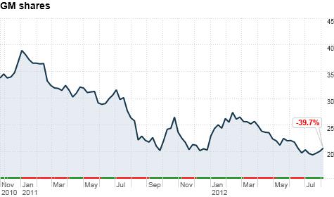 chart_ws_stock_generalmotorsco_201289122227.top.png