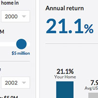 Home Rate of Return Calculator: Was my home a good