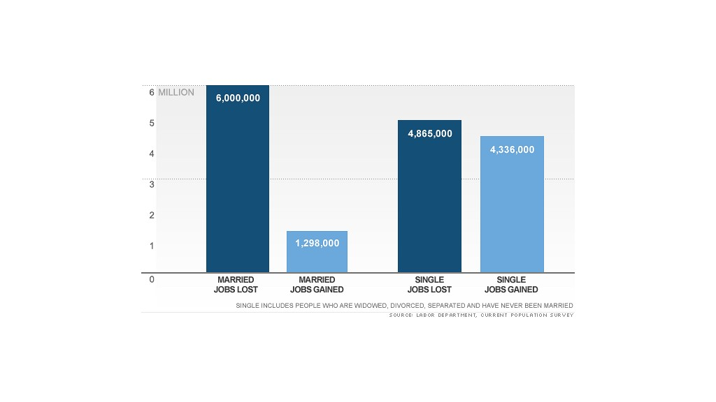 job recovery singles charts 2