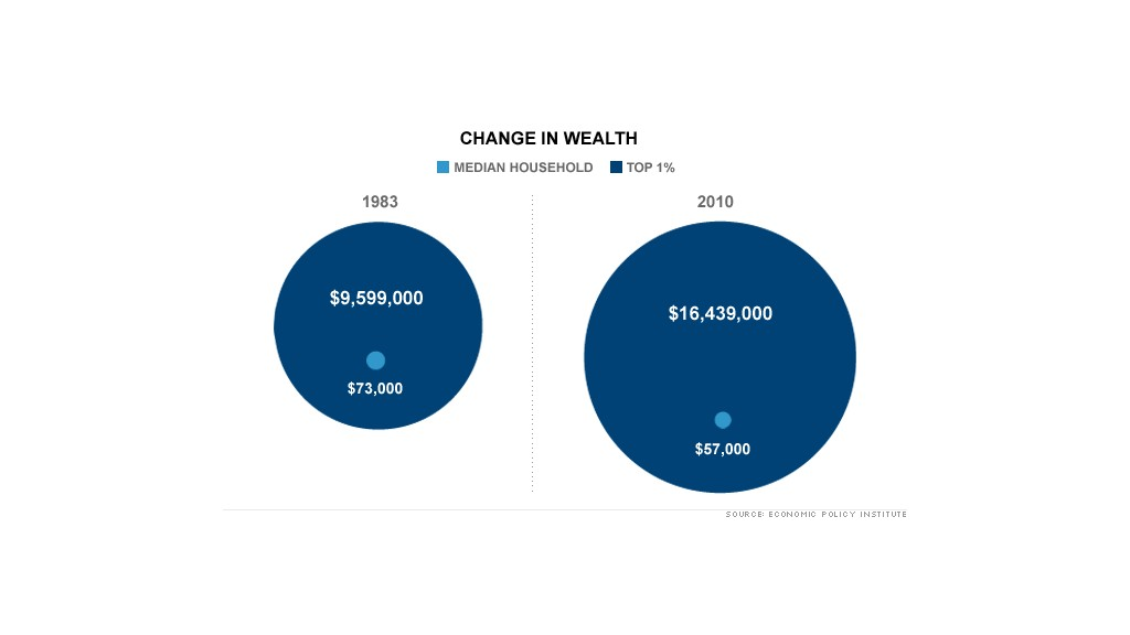 chart average wealth