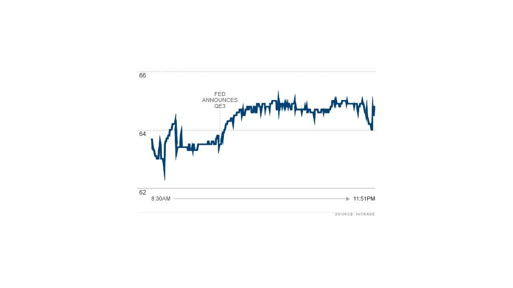 chart obama intrade