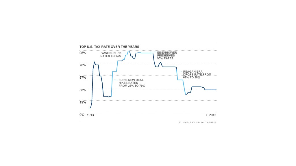 chart us tax rate over the years