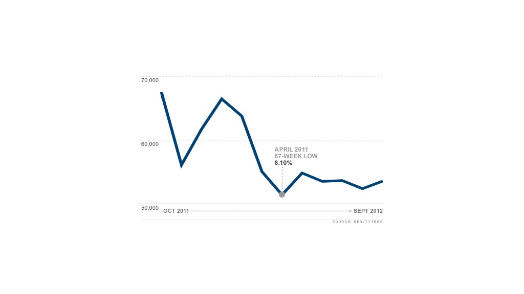 chart foreclosure report