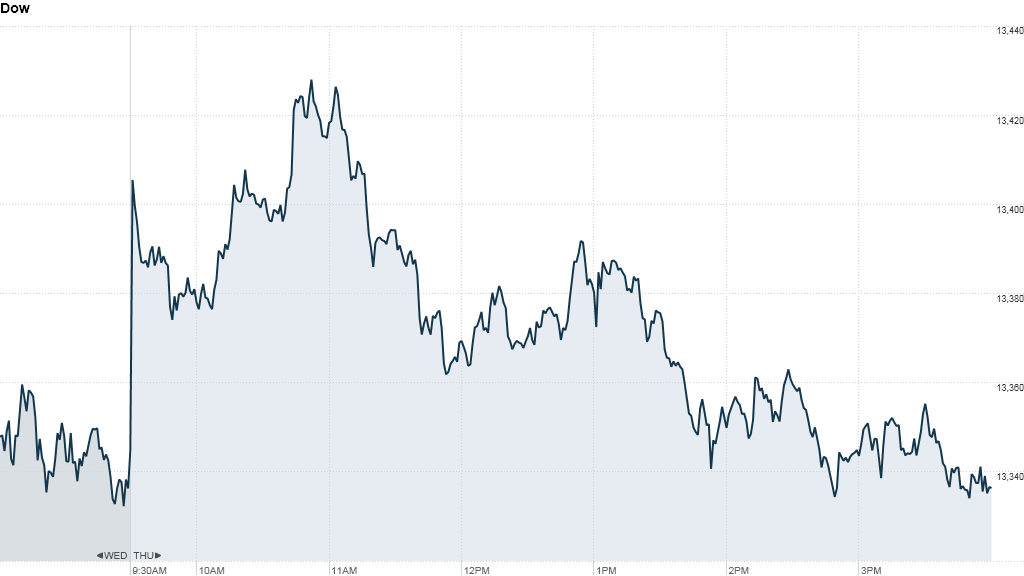 u.s stock market, dow