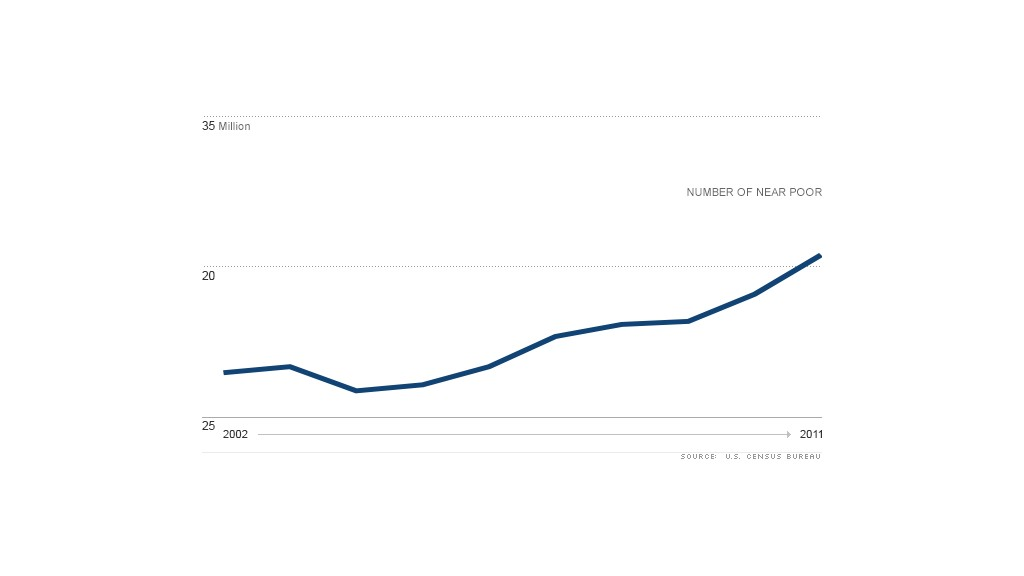 chart near poor