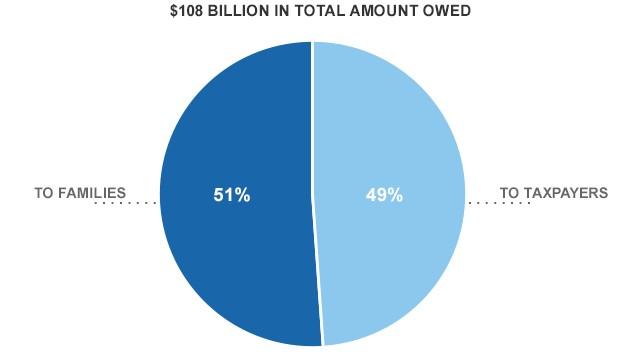 Deadbeat parents cost taxpayers $53 billion