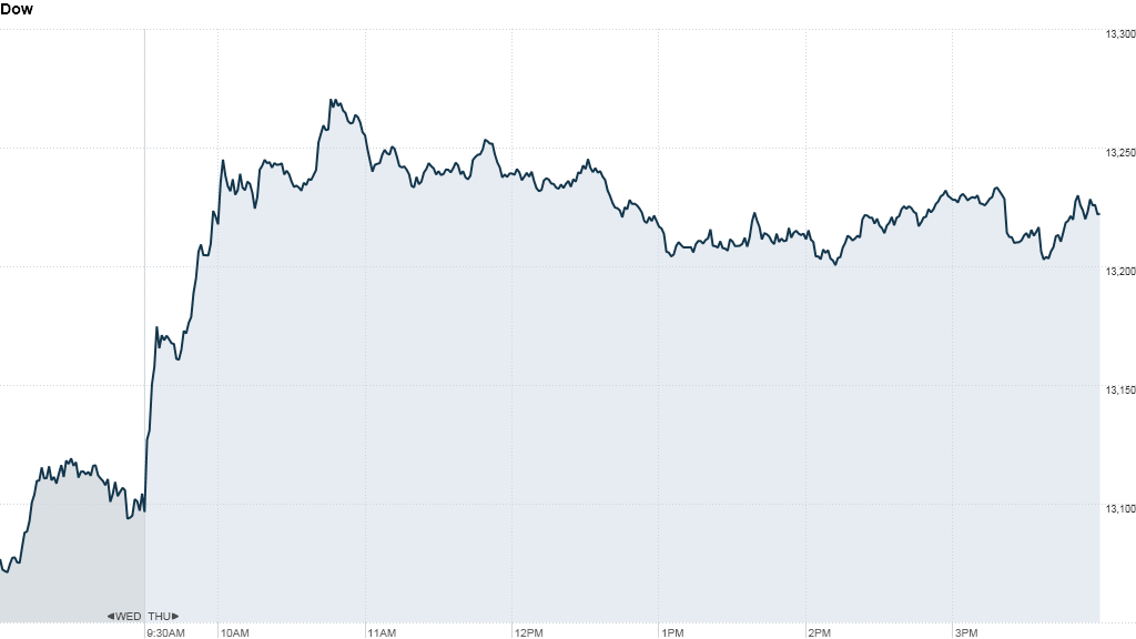 dow, u.s. stock market