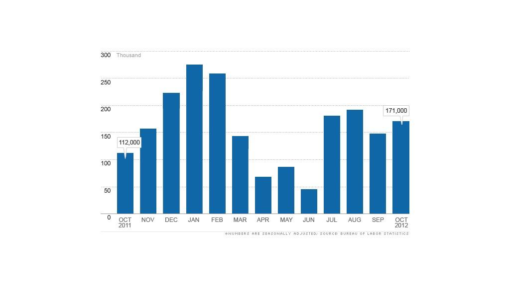 chart jobs report 110212