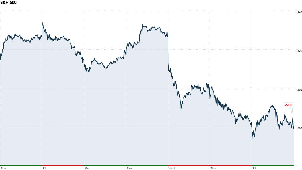 S&P week 4:24