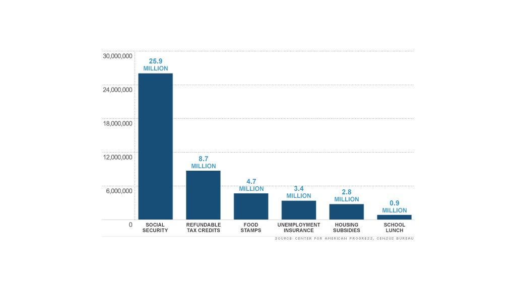 chart poverty